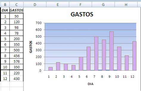 graficos  rangos variables