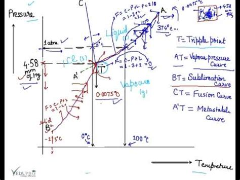 water phase diagram phase diagram for water