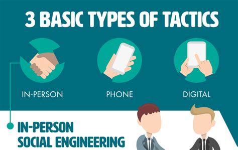Social Engineering one thing to do today research social engineering