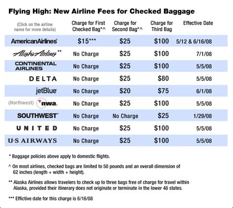 american checked bag fee american checked bag fee flying high new airline fees for