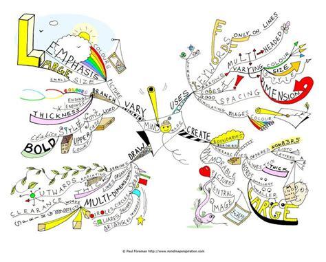 mind maps creator de 25 bedste id 233 er til mind maps p 229