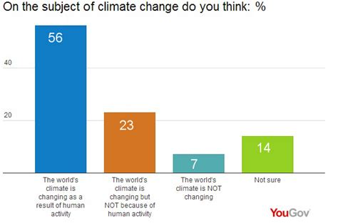 how is chagne made yougov climate is changing but some believe the threat