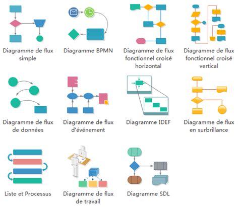 signification diagramme de flux logiciel de diagramme de flux gratuit