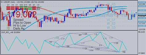 chart pattern trading system how to trade rsi indicator chart patterns trend lines