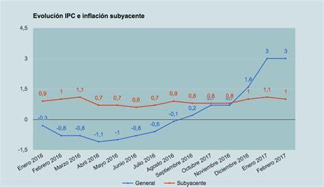 cuanto aument el ipc para el ao 2016 colombia press report cuanto es el ipc para 2016 cuanto es el ipc de 2016