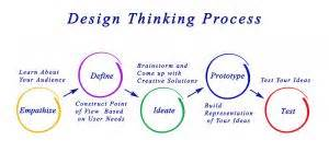 design thinking jokes apply design thinking to quality practices a view from the q