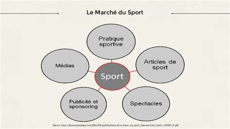 Mba Meaning In Sports by E Transformation Des Stades Arenas Et Spectacles Sportifs