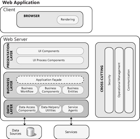 architectural pattern for web application model view controller rich internet application