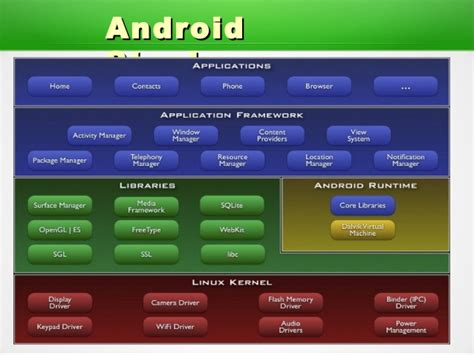 android source code android source code