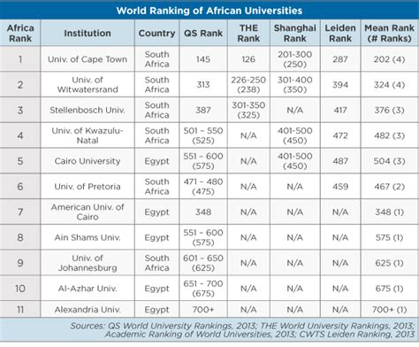Mba Schools In South Africa Ranking by The World Ranking Of Universities In Developing Regions Wenr