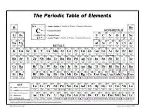 periodic table of elements search education