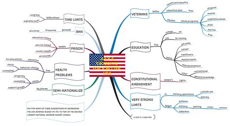 american concept map july 4th thoughts for a better usa hubaisms