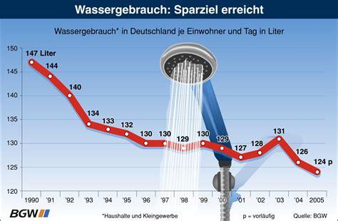 Wasserverbrauch 2 Personen Haushalt Pro Jahr M3 4916 by Wasserverbrauch 2 Personen Haushalt Pro Jahr H Tten Sie