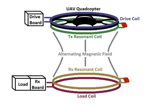 magnetic induction wireless power wireless power transfer to ground sensors using a uav quadrotor hizook