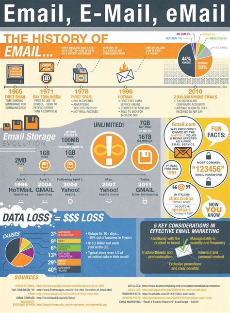 email first media 12 best email infographics images on pinterest online