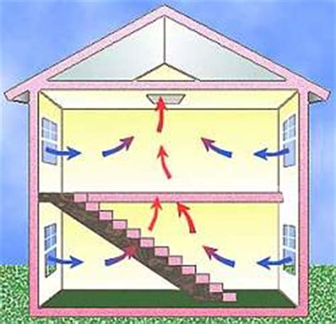 ventilator design house whole house fans ventilation raftertales home improvement made easy