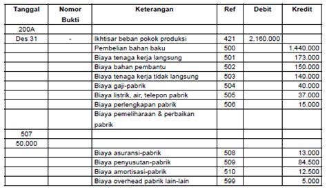 cara membuat jurnal harga pokok pesanan contoh dan cara membuat laporan harga pokok produksi hpp