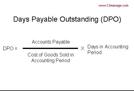 Payables Credit Period Formula days payable outstanding dpo knowledge center