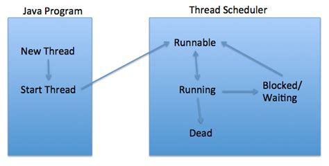 cycle of thread in java with diagram thread cycle in java thread states in java journaldev