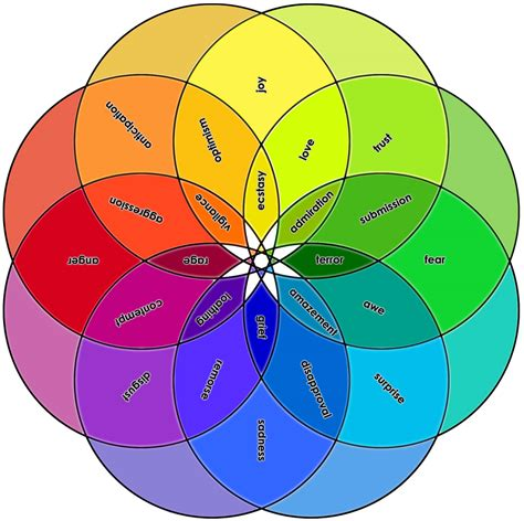 emotion color wheel plutchik s chart of emotions xyz atlas