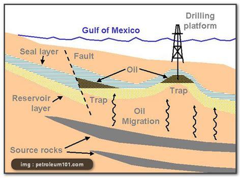 Minyak Bumi bagaimana proses pembentukan minyak bumi