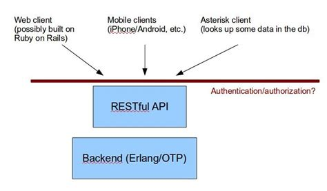 design pattern rest api rest erlang otp authorization authentication in restful
