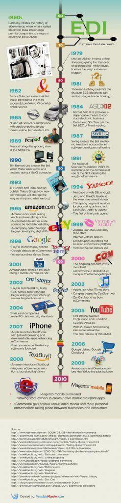 libro the infographic history of mejores 49 im 225 genes de ecommerce en comercio electr 243 nico medios de comunicaci 243 n