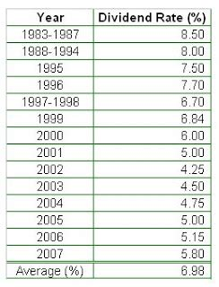 epf old contribution kwsp money magnet epf kwsp annual dividend rate from 1983 2007