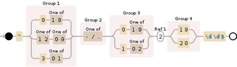 javascript date format validation regex regex regexp date validation in javascript stack overflow