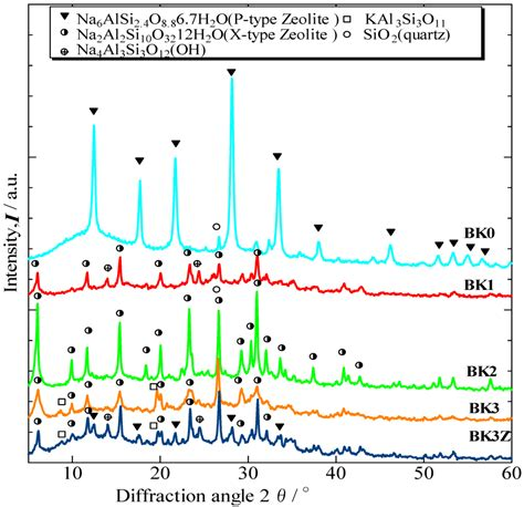 xrd pattern of halloysite materials free full text characterization of zeolite