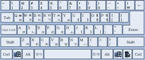 keyboard layout korean when in rome type as the romans do language trainers uk