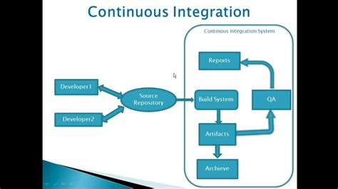 hudson ci tutorial pdf continous integration with jenkins hudson svn ant session