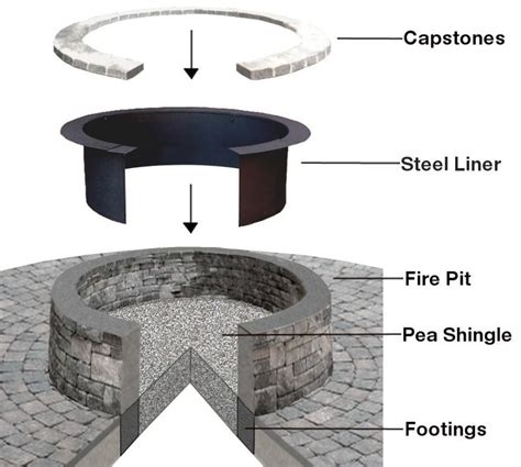 Creatively Luxurious Diy Pit Project Here To Enhance Your Backyard In 15 Steps 17 Best Images About Pit Base On Pits Editor And Places