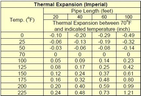 coefficient of thermal expansion table linear expansion coefficient table pictures to pin on