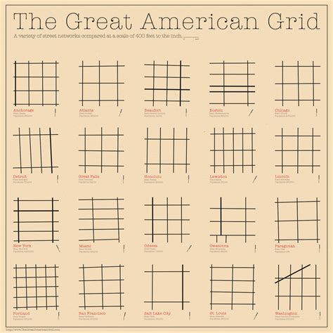 grid pattern planned city in india the great american grid infographics