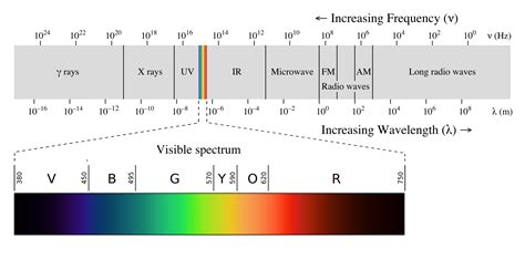 color spectrum energy levels sunny side of science the dangers of sun sunscreens