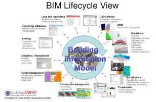 Bim for facility management efficient construction project delivery