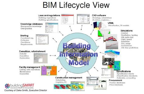 design management bim building information modelling bim ifluids engineering