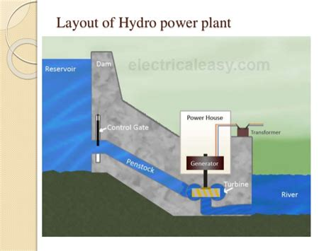 layout of hydro power plant neat diagram naveen