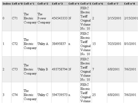 csv format escape double quotes csv reader parse a csv file and its data rows php classes