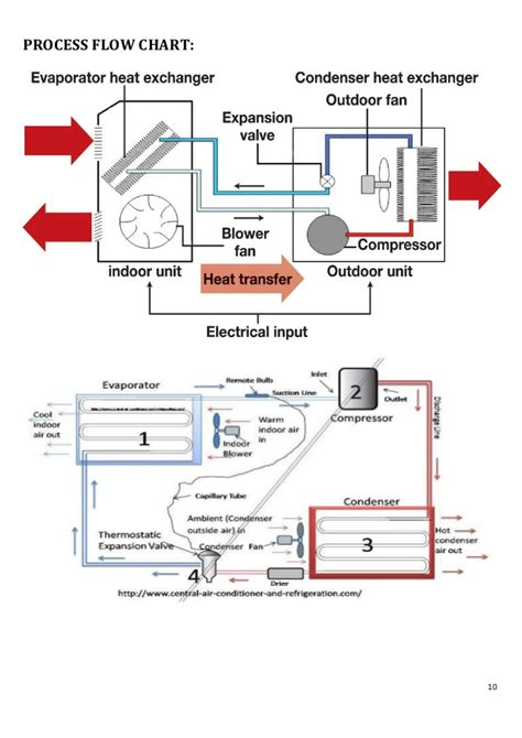 auto air conditioning troubleshooting flowchart air conditioning flow diagram wiring diagram with