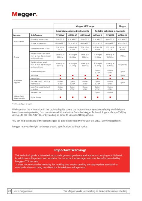 Free Megger Test Report Template Megger Test Report Template 3 Best And Various Templates