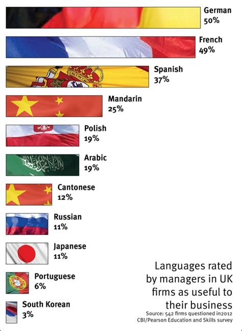 language uk which languages do uk managers value by fluent language