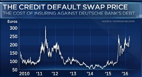 Credit Default Pricing Formula 2017 The Year Of Recession Spdr S P 500 Trust Etf Nysearca Seeking Alpha