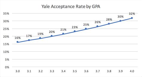 Mba Gpa 3 0 by Yale Mba Acceptance Rate Analysis Mba Data Guru