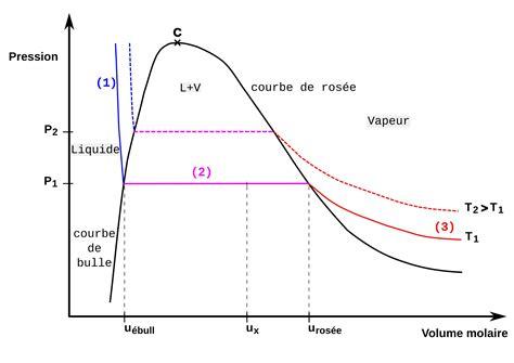 diagramme de phase co2 supercritique saturante d 233 finition c est quoi