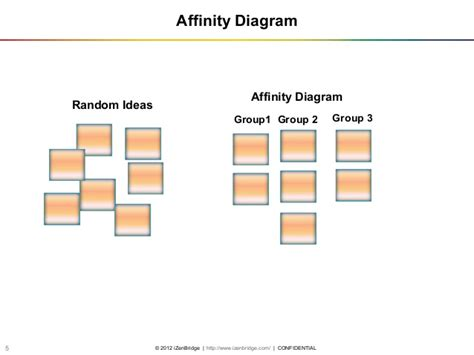 affinity diagrams are useful tools to webinar on quality management and tools pmp