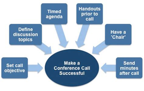 Make An International Conference Call by Conference Call Etiquette