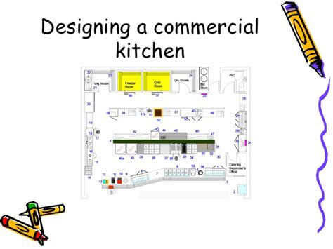design a plan designing a commercial kitchen