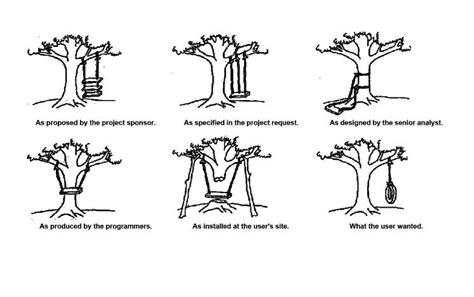 tree swing comic o t swing comic strip plcs net interactive q a